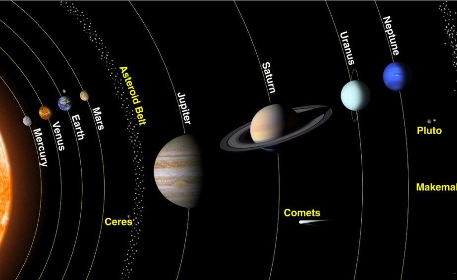 Plüto ve Neptün'ün Dansı Bilim Dünyasının Tartışma Konusu